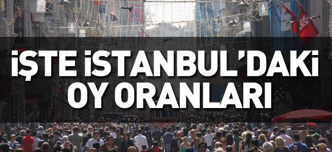 1 Kasım İstanbul seçim sonuçları