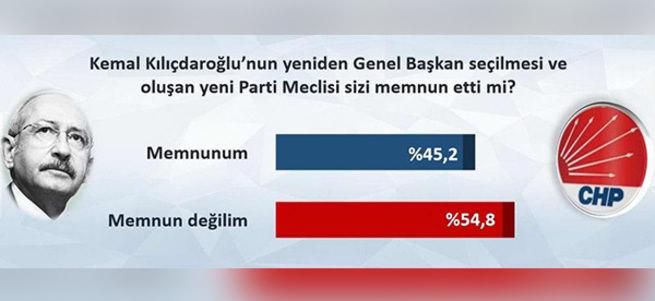 Taban Kılıçdaroğlu'na inanmıyor