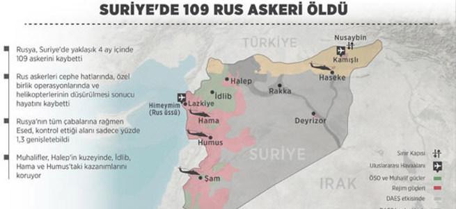 Suriye'de 109 Rus askeri öldü