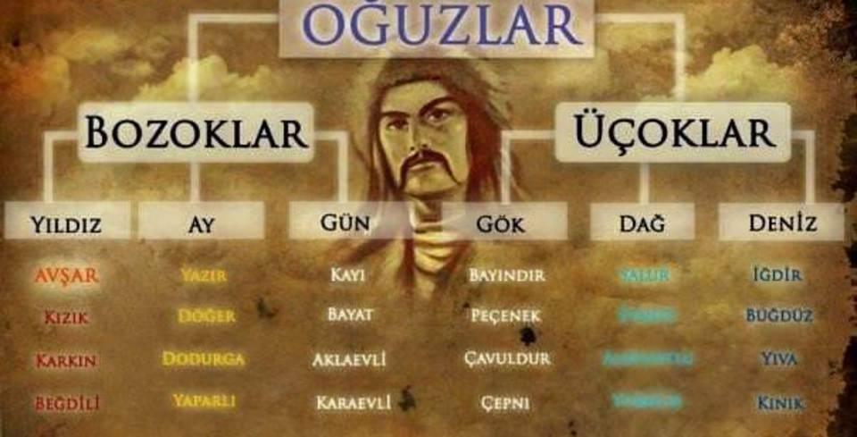 Türkler'in soy a�ac�
