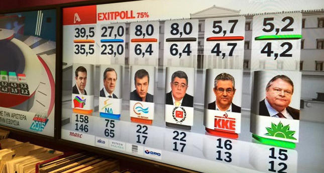 Anti-austerity Syriza wins Greek election: exit polls