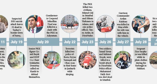 Chronology of incidents shows PKK sabotaged cease-fire