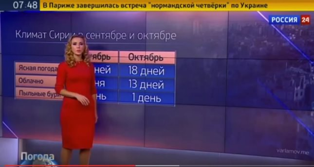 Russian TV forecasts weather 'favorable' to bomb Syria