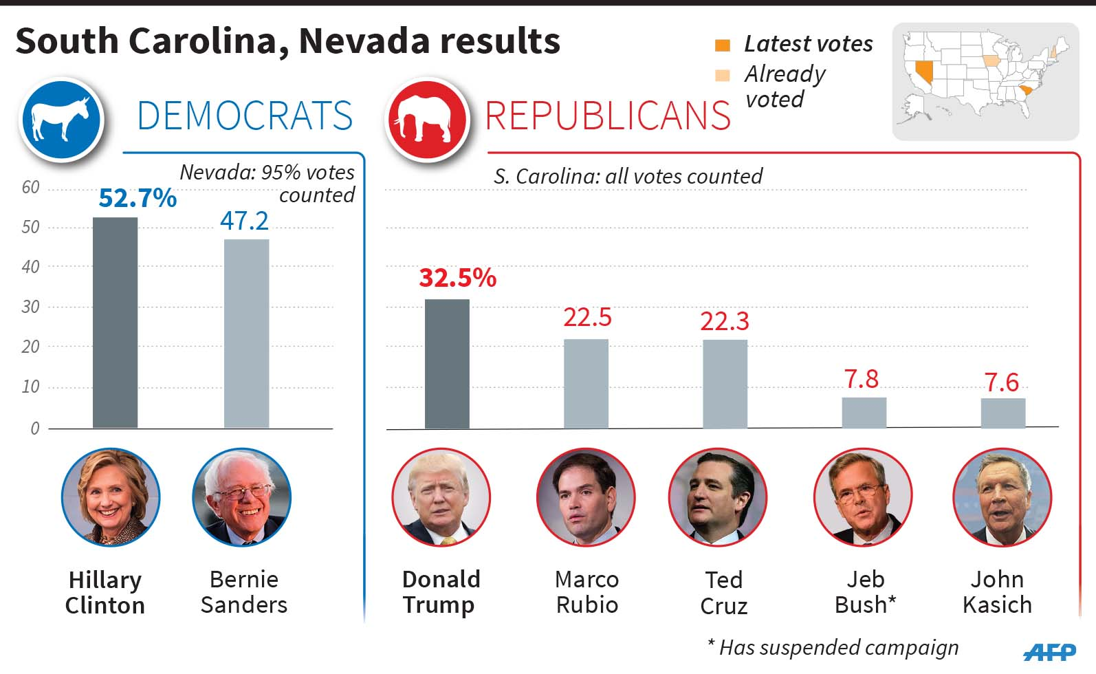 Clinton wins Nevada Democratic caucuses, Trump takes South ...