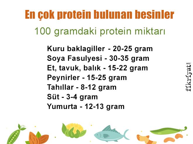 Protein Nedir Protein Hangi Besinlerde Bulunur Protein Ile