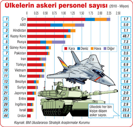 Çin ise listenin başında çin i 1 5 milyonun üzerinde askeriyle