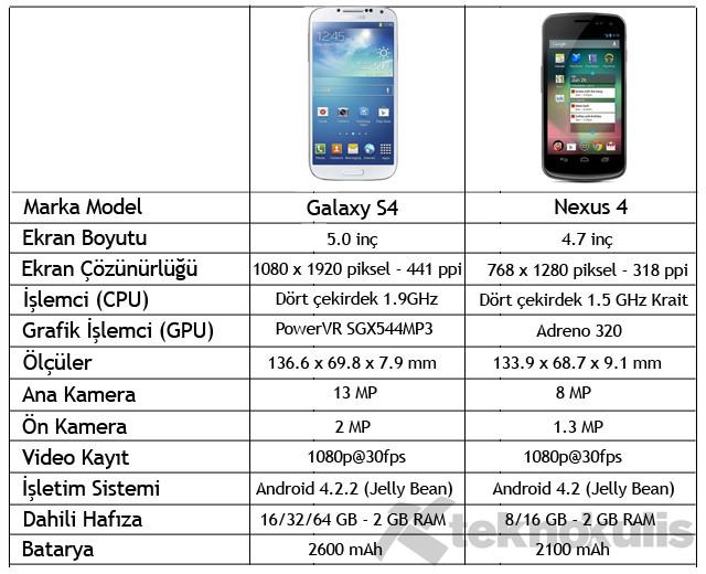 Galaxy s4 ve galaxy s3 karşılaştırması