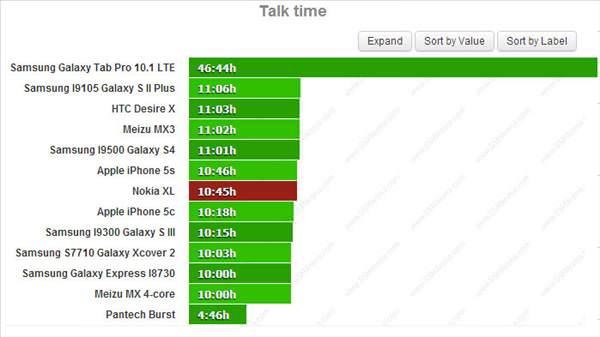 Nokia XL'nin batarya test sonu�lar�