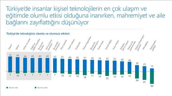T�rkiye teknolojinin faydalar�na Amerika�dan daha �ok inan�yor