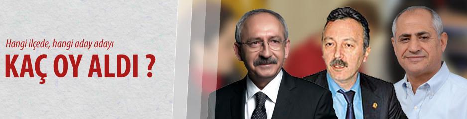 İzmirde kim ne kadar oy aldı ?